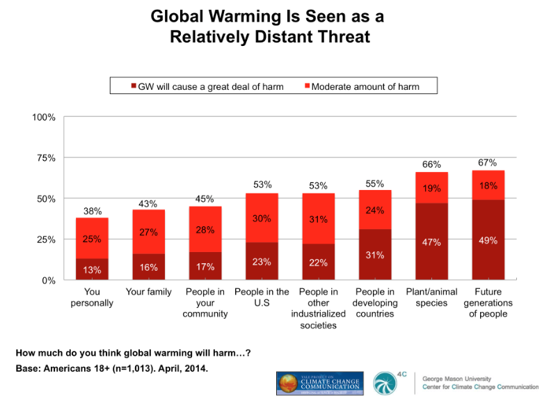 Global Warming is Seen as a Relatively Distant Threat