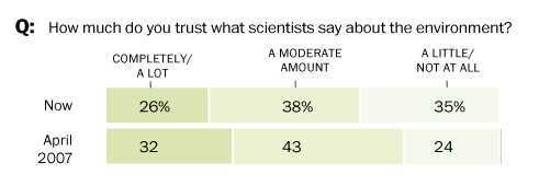 How much do you trust what scientists say about the environment
