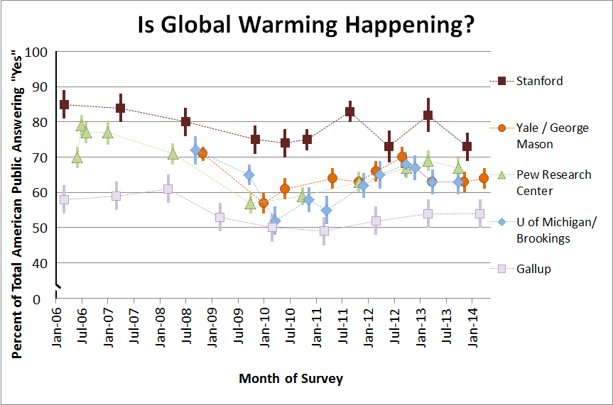 Is Global Warming Happening