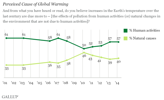 Perceived Cause of Global Warming