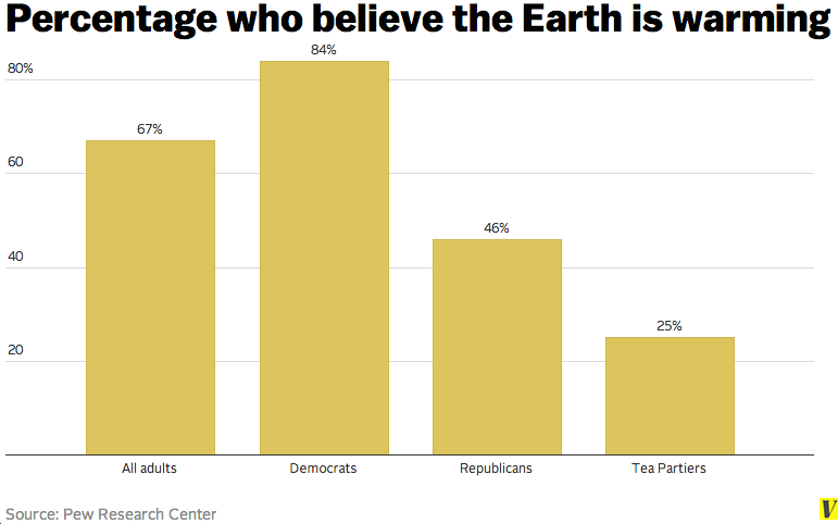 Percentage who believe the Earth is warming