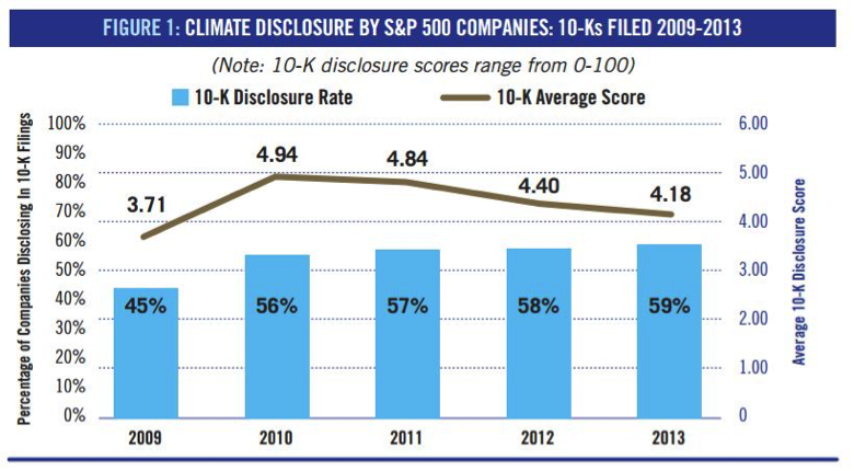 Climate Disclosure By S&P 500 Companies: 10-Ks Filed 2009-2013. Source: Ceres 2014.
