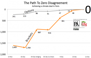 Path-To-Agreement-Chart