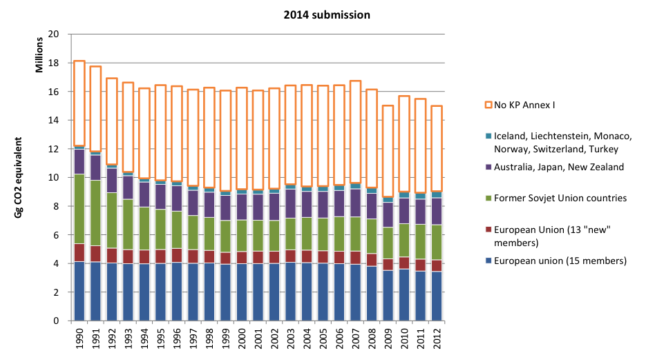 Figure 3Time series of total GHG emissions in the annex I Parties, 2014 submission data; for country groupings see the Appendix