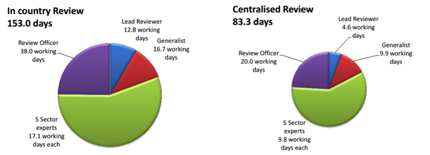 Figure 4Estimated work load for in country reviews and centralized reviews by role and review phase (top) and total for each review.