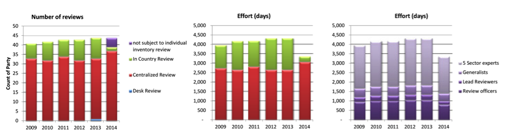 Figure 5   Total effort invested annually in the UNFCCC review process by ERTs and UNFCCC staff