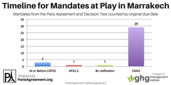 "The language that triggers a mandate's ""timeline"" in Marrakech varied.  -   ""At or before COP22"" describes those items that explicitly mention a November 2016 deadline at COP22 in Marrakech. -    ""APA1.2"" refers to decisions made by the APA at its second session (November 2016). -    ""By ratification"" applies to individual Parties and sets a deadline by the time they ratify the Paris Agreement. -    ""CMA1"" refers to mandates with timelines of ""at"" or ""by"" CMA1, triggered by the early entry into force of the Paris Agreement. At COP22, these were interpreted as having a November 2018 deadline."